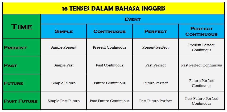 16 tenses in english pdf