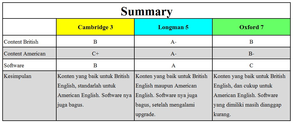 Summary: Perbandingan Kamus Oxford, Cambridge, dan Longman